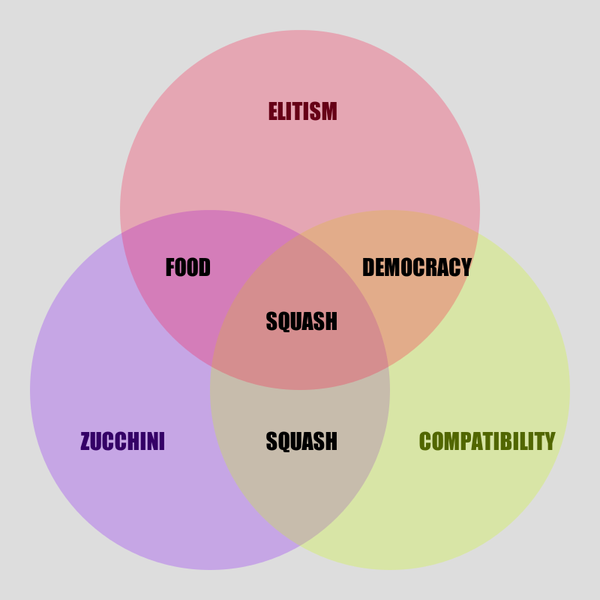 The latest nonsensical Venn diagram by @AutoCharts, one of Darius' projects.